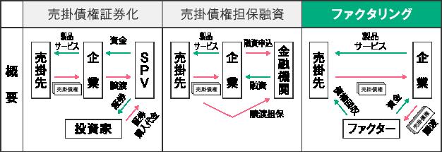 売掛債権証券化、売掛債権担保融資、売掛債権担保融資の概要図
