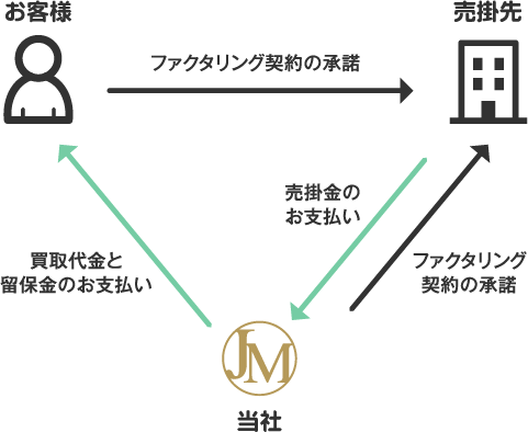 3社間のファクタリングイメージ