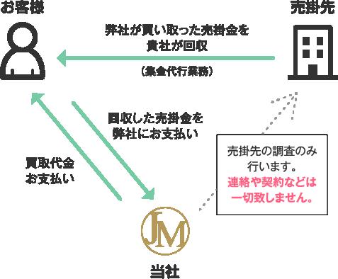 2社間のファクタリングイメージ