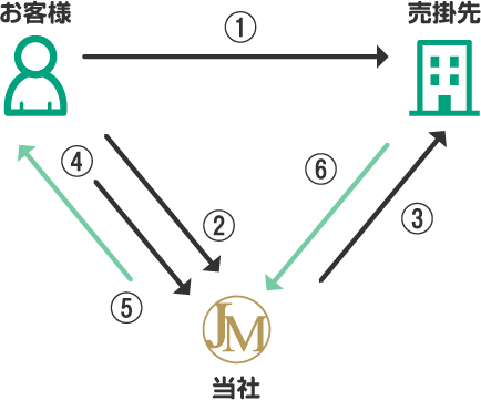 3社間ファクタリングイメージ
